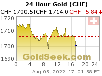 Swiss Franc Gold 24 Hour
