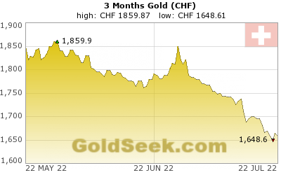 Swiss Franc Gold 3 Month