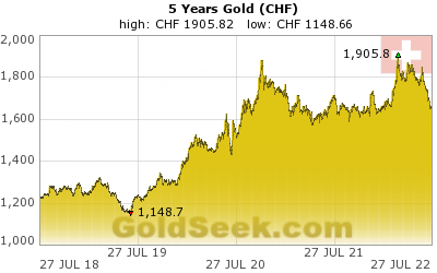 Swiss Franc Gold 5 Year