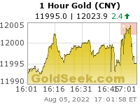 Chinese Yuan Gold 1 Hour