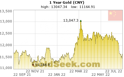 Chinese Yuan Gold 1 Year