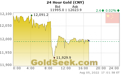 Chinese Yuan Gold 24 Hour