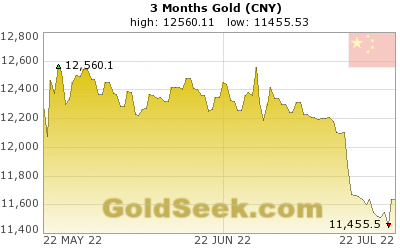 Chinese Yuan Gold 3 Month
