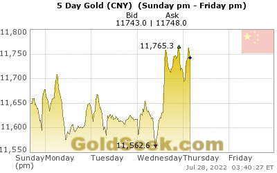 Chinese Yuan Gold 5 Day
