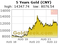 Chinese Yuan Gold 5 Year