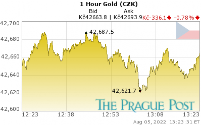 Czech koruna Gold 1 Hour