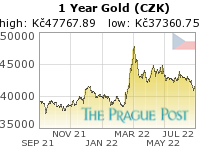 Czech koruna Gold 1 Year