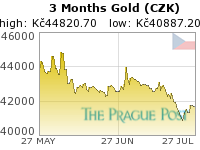 Czech koruna Gold 3 Month