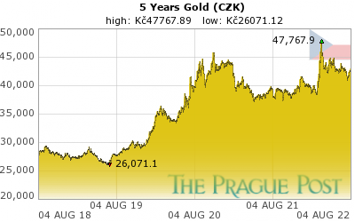Czech koruna Gold 5 Year