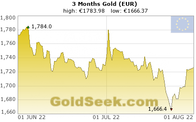 Euro Gold 3 Month