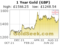 British Pound Gold 1 Year