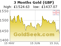 British Pound Gold 3 Month