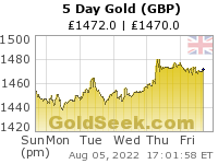 British Pound Gold 5 Day