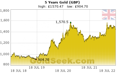 British Pound Gold 5 Year