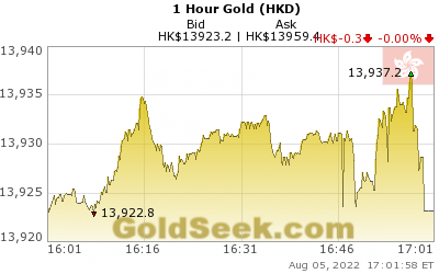 Hong Kong $ Gold 1 Hour