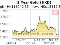 Hong Kong $ Gold 1 Year