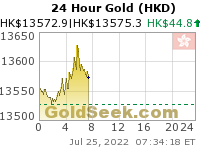Hong Kong $ Gold 24 Hour