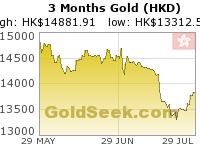 Hong Kong $ Gold 3 Month