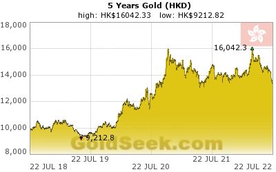 Hong Kong $ Gold 5 Year