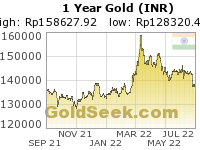 Rupee Gold 1 Year