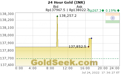 Rupee Gold 24 Hour