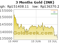 Rupee Gold 3 Month