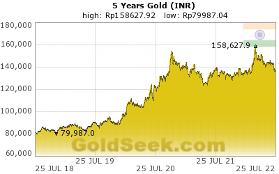 Rupee Gold 5 Year