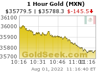 Mexican Peso Gold 1 Hour