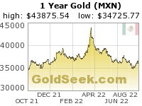 Mexican Peso Gold 1 Year