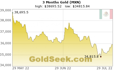 Mexican Peso Gold 3 Month