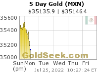 Mexican Peso Gold 5 Day