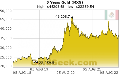 Mexican Peso Gold 5 Year