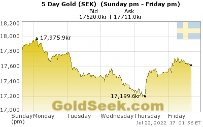 Swedish Krona Gold 5 Day