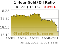 Gold/Oil Ratio 1 Hour