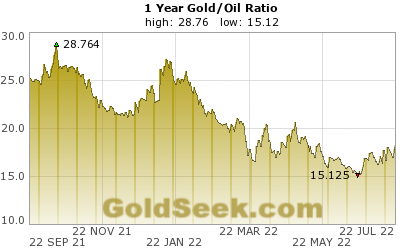 Gold/Oil Ratio 1 Year