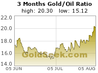 Gold/Oil Ratio 3 Month