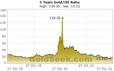 Gold/Oil Ratio 5 Year