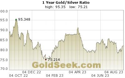 Gull sølv ratio siste år