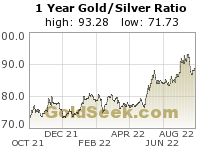 Gold/Silver Ratio 1 Year
