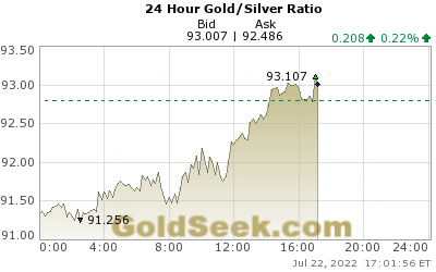 Gold/Silver Ratio 24 Hour