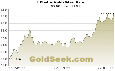 Gold/Silver Ratio 3 Month