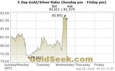 Gull sølv ratio 5 dager