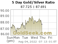 Gold/Silver Ratio 5 Day