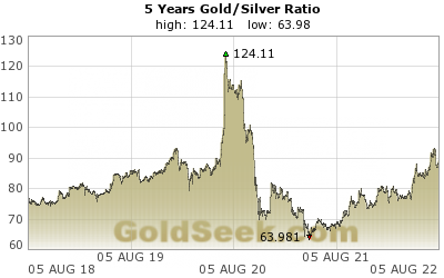 Gold/Silver Ratio 5 Year