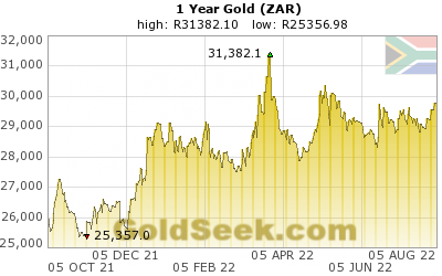 S. African Rand Gold 1 Year