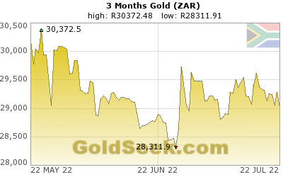 S. African Rand Gold 3 Month