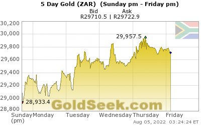 S. African Rand Gold 5 Day