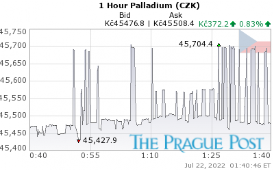 Palladium CZK 1 Hour