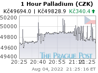 Palladium (CZK) 1 Hour