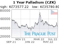 Palladium (CZK) 1 Year